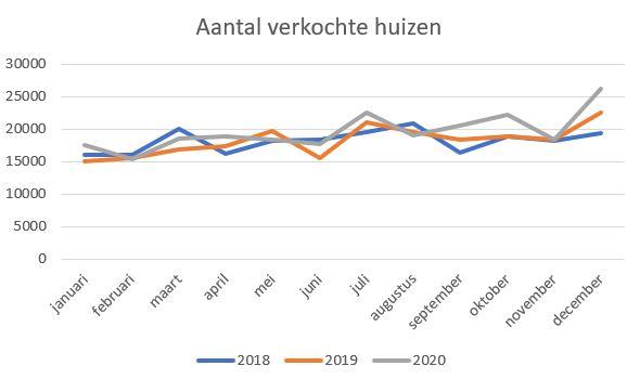 Aantal verkochte huizen 2020